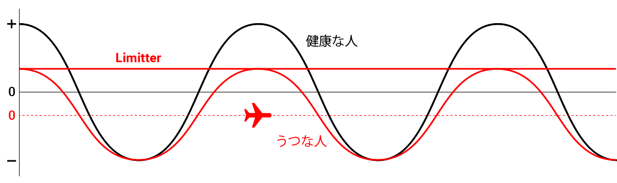 うつの人の低空飛行をイメージしたグラフ